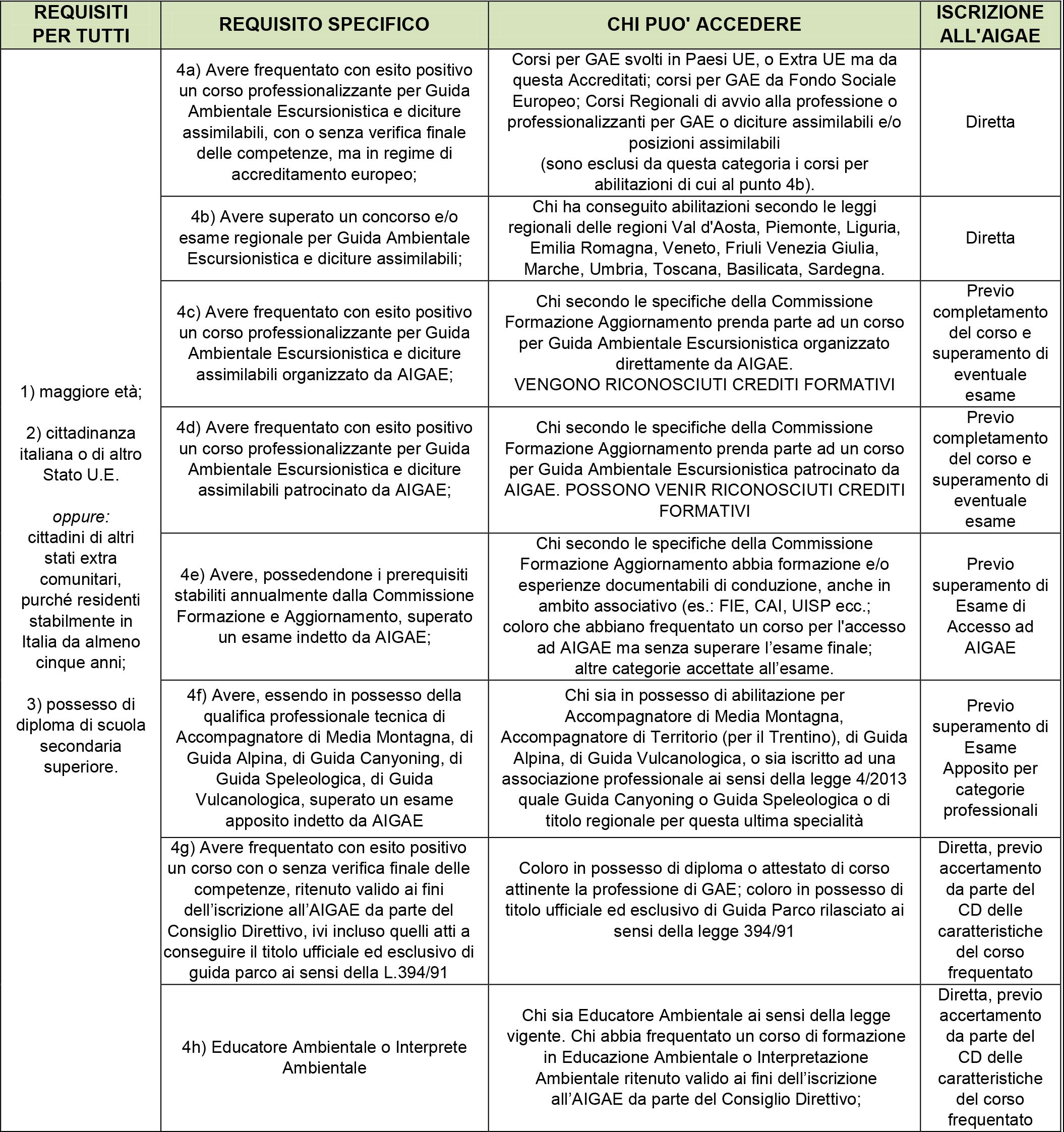 tabella-regolamento